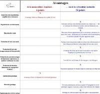 Comparaison d'avantages - Vignette
