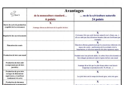Comparaison d'avantages - Vignette 2
