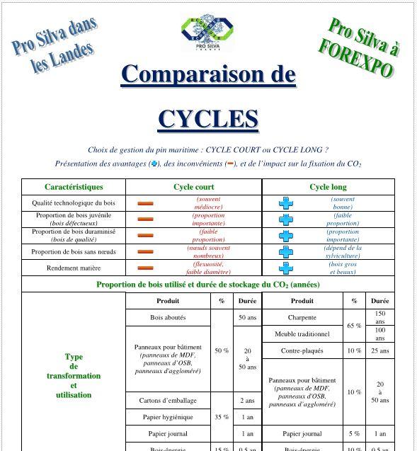 Comparaison de CYCLES - Vignette